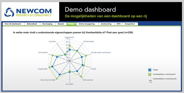 digitale dashboard rapportage